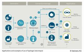 Infografía Siemens