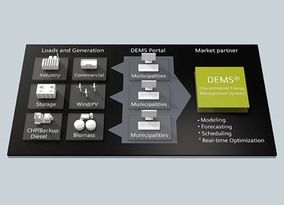 Siemens offers cloud-based Web service for virtual power plants